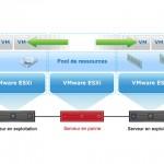 Cluster VMware Vcenter 5 HA DRS DPM