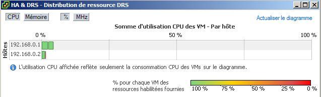 CPU conso