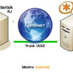 IAX Asterisk